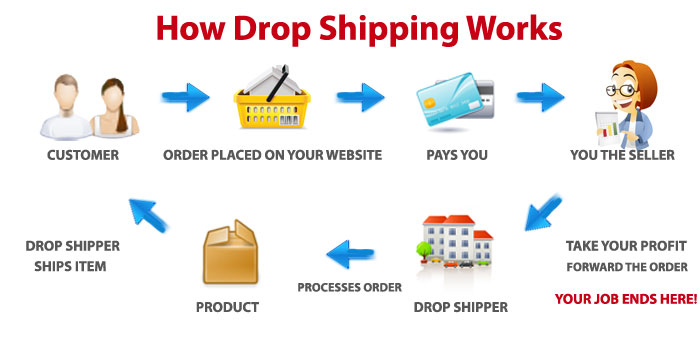 With drop shipping, you only purchase the products once they've already been sold, which reduces the risk. You don't have to ship the products to the customer either, so you can operate this business model from anywhere in the world.