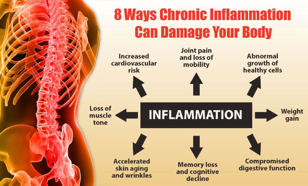 It is now thought that a host of modern diseases stem from chronic inflammation. Correcting an fatty acid imbalance is one step you can take to reduce it.