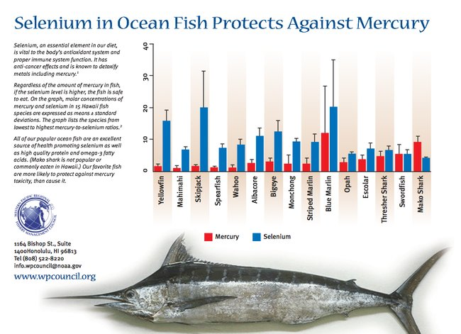 The typical selenium to mercury content analyzed in several species of fish..